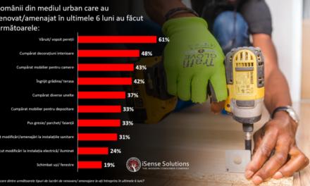 Patru din zece români au ales să-şi renoveze locuinţele, în ultimele şase luni