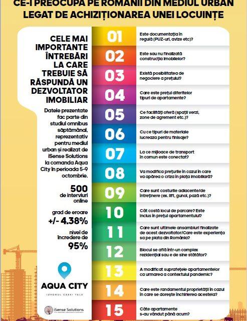 Studiu Aqua City: Ce-i preocupă pe românii din mediul urban legat de achiziționarea unei locuințe