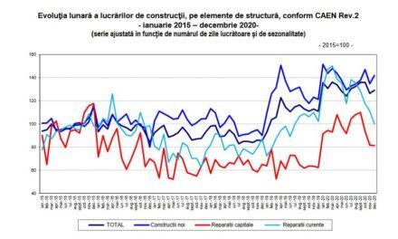 Lucrările de construcţii au urcat cu 15,9% în volum, în 2020