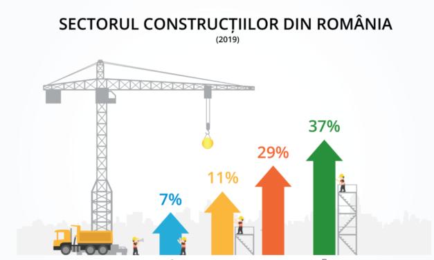 Sectorul construcțiilor din România ar putea atinge un nivel record în 2021