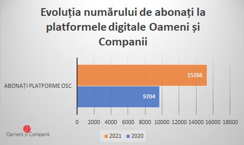 Creștere cu 57% a abonaților la platformele comunităților Oameni și Companii